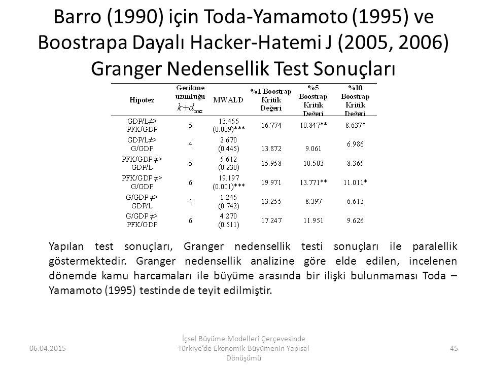 Barro (1990) için Toda-Yamamoto (1995) ve Boostrapa Dayalı Hacker-Hatemi J (2005, 2006) Granger Nedensellik Test Sonuçları
