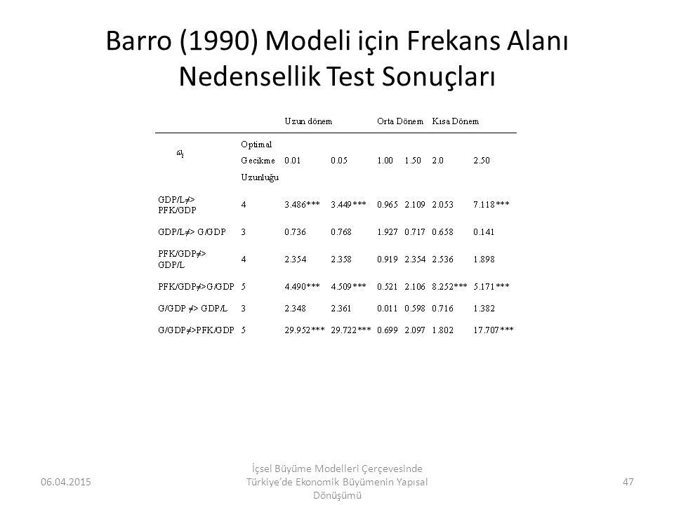 Barro (1990) Modeli için Frekans Alanı Nedensellik Test Sonuçları