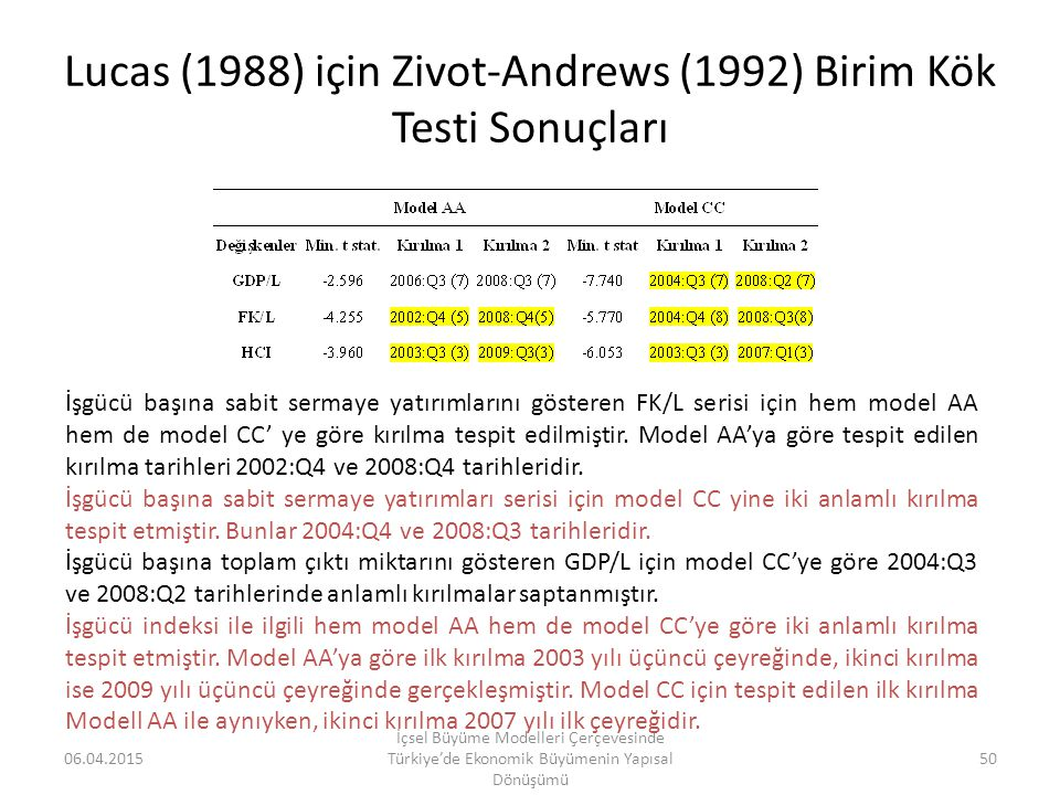 Lucas (1988) için Zivot-Andrews (1992) Birim Kök Testi Sonuçları
