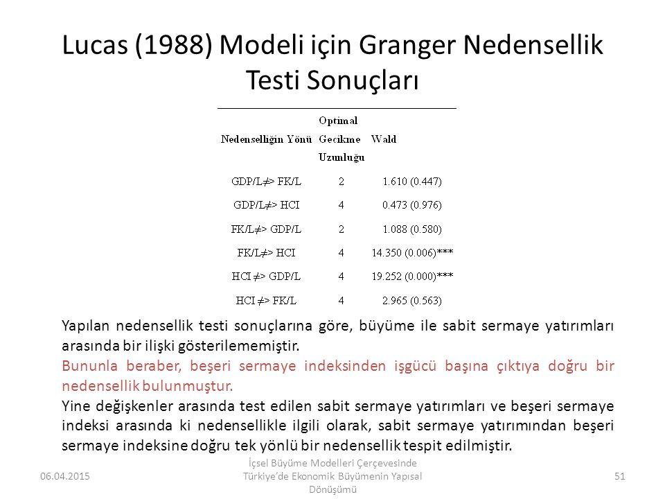 Lucas (1988) Modeli için Granger Nedensellik Testi Sonuçları
