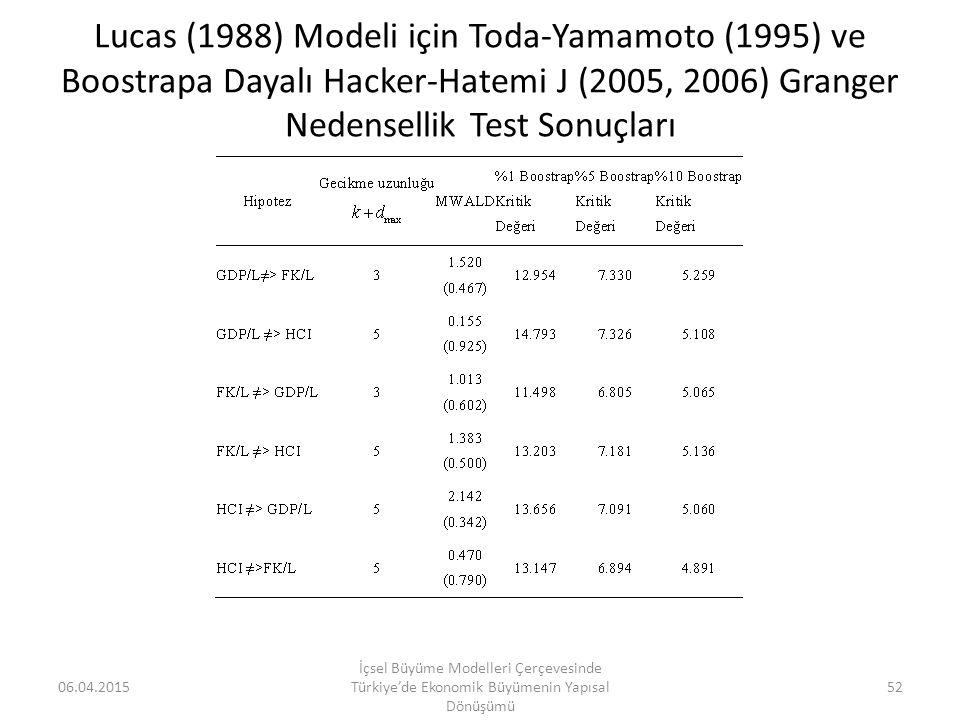 Lucas (1988) Modeli için Toda-Yamamoto (1995) ve Boostrapa Dayalı Hacker-Hatemi J (2005, 2006) Granger Nedensellik Test Sonuçları