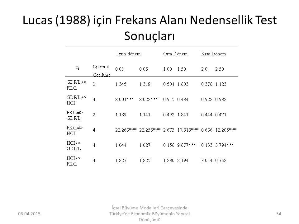 Lucas (1988) için Frekans Alanı Nedensellik Test Sonuçları