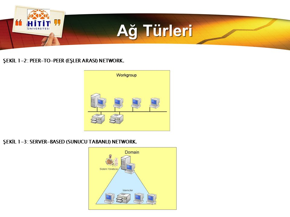 Ağ Türleri ŞEKİL 1-2: PEER-TO-PEER (EŞLER ARASI) NETWORK.