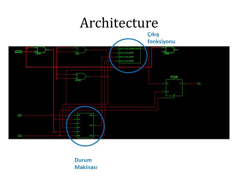 Architecture Çıkış fonksiyonu Durum Makinası