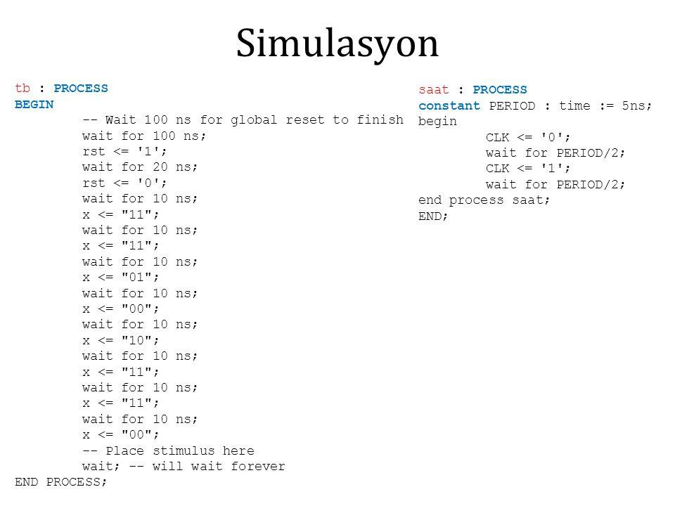 Simulasyon tb : PROCESS saat : PROCESS BEGIN