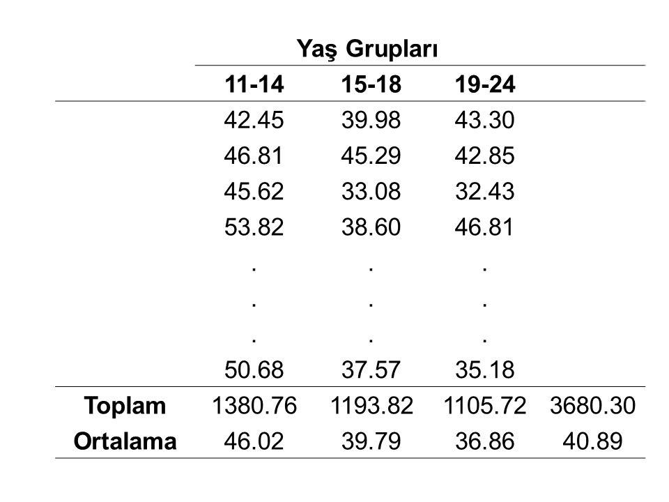 Yaş Grupları 11-14. 15-18. 19-24. 42.45. 39.98. 43.30. 46.81. 45.29. 42.85. 45.62. 33.08.