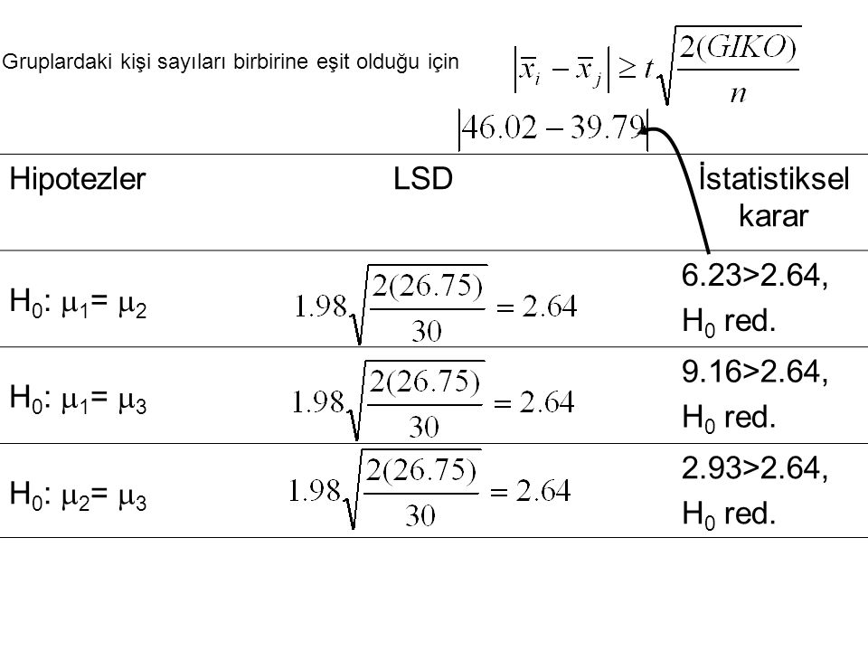 Hipotezler LSD İstatistiksel karar H0: 1= 2 6.23>2.64, H0 red.