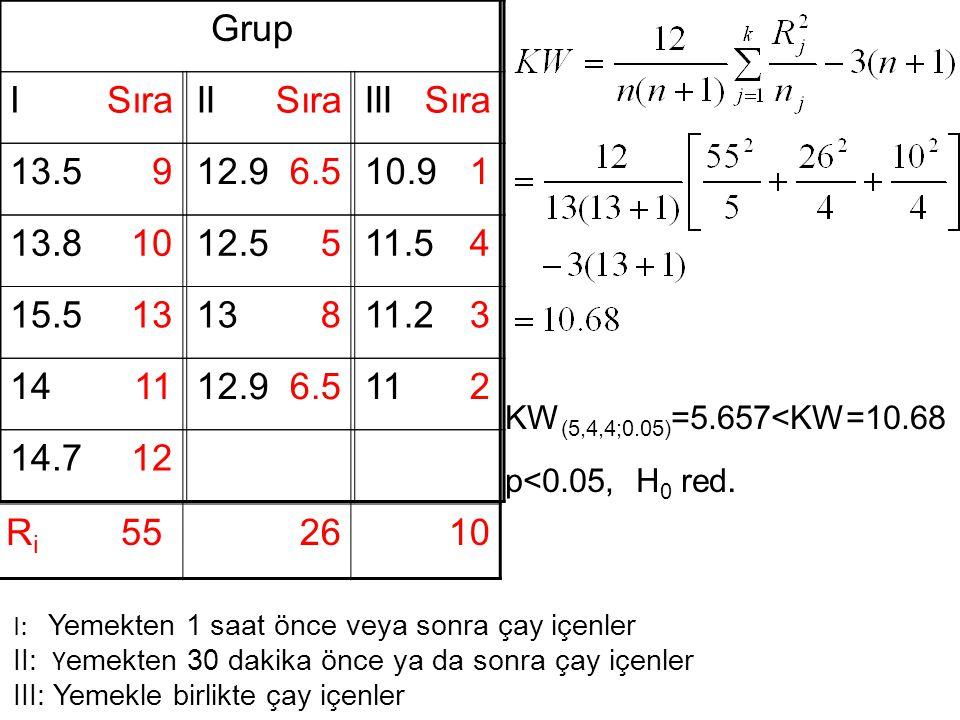 Sıra 9. 6.5. 1. 10. 5. 4. 13. 8. 3. 11. 2. 12. Ri 55. 26. Grup. I. II. III.