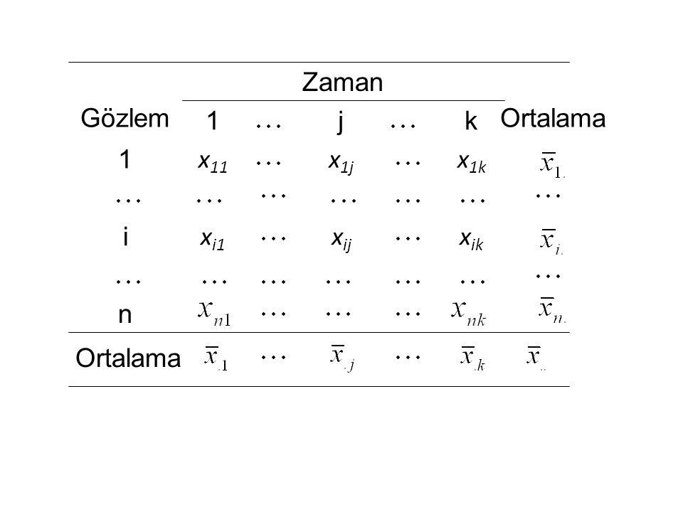 Zaman Gözlem 1 j k Ortalama 1 x11 x1j x1k i xi1 xij xik n Ortalama