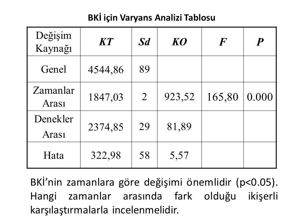 BKİ için Varyans Analizi Tablosu