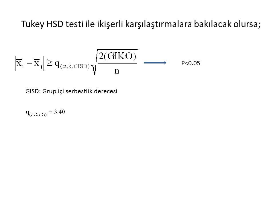 Tukey HSD testi ile ikişerli karşılaştırmalara bakılacak olursa;