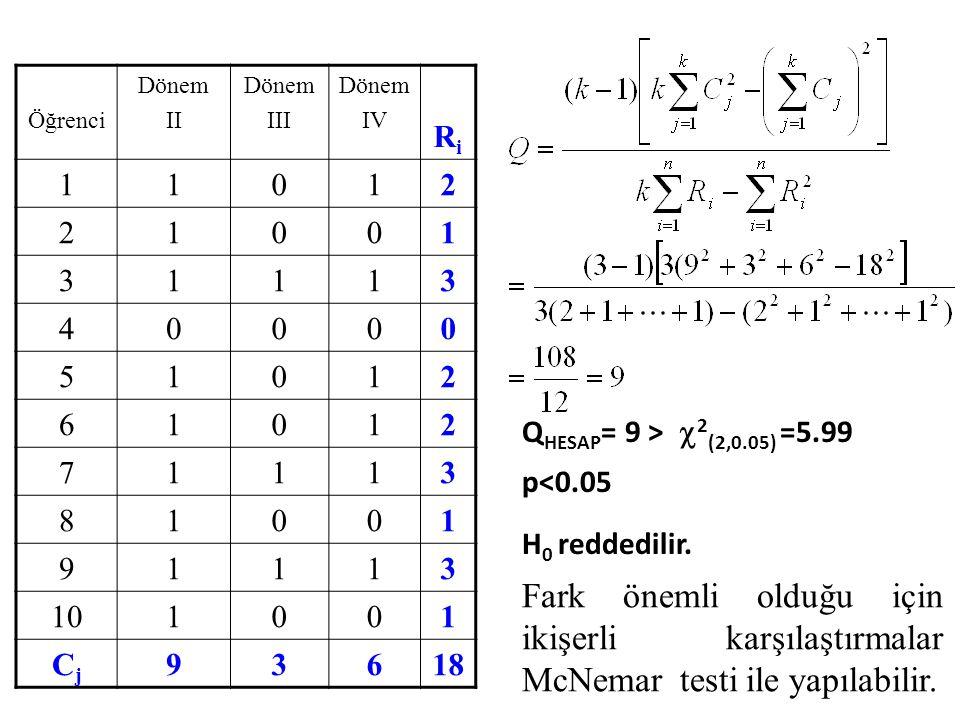 Öğrenci Dönem. II. III. IV. Ri. 1. 2. 3. 4. 5. 6. 7. 8. 9. 10. Cj. 18. QHESAP= 9 > 2(2,0.05) =5.99 p<0.05.