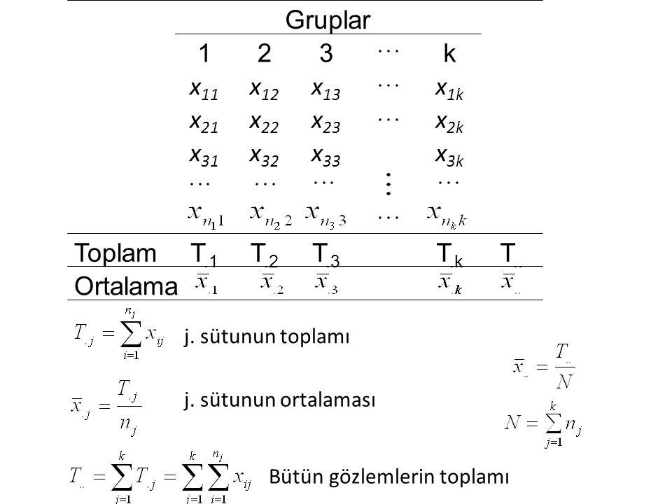 Ortalama T.. T.k T.3 T.2 T.1 Toplam x3k x33 x32 x31 x2k x23 x22 x21