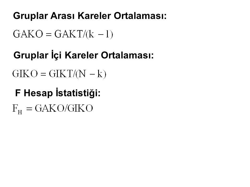 Gruplar Arası Kareler Ortalaması: