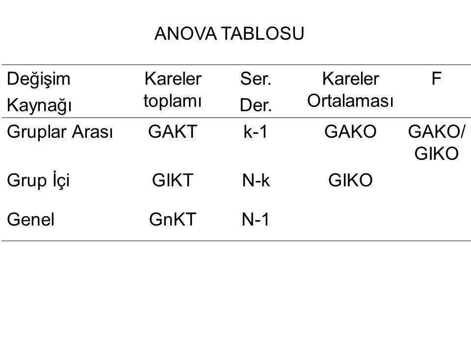 ANOVA TABLOSU Değişim. Kaynağı. Kareler toplamı. Ser. Der. Kareler Ortalaması. F. Gruplar Arası.