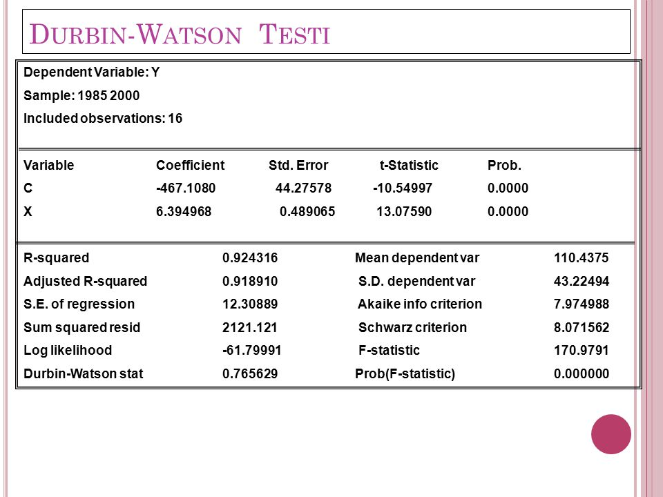Durbin-Watson Testi Dependent Variable: Y Sample: 1985 2000