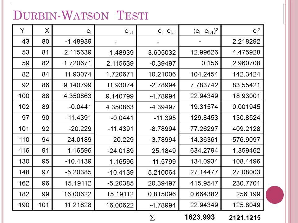 Durbin-Watson Testi S 1623.993 Y 43 53 59 82 92 100 102 97 101 110 116