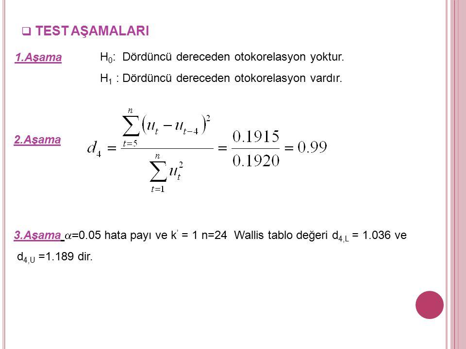 TEST AŞAMALARI 1.Aşama. H0: Dördüncü dereceden otokorelasyon yoktur. H1 : Dördüncü dereceden otokorelasyon vardır.