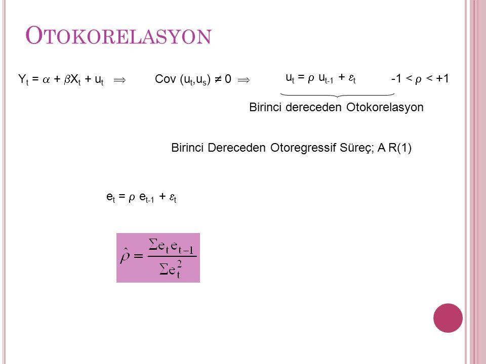 Otokorelasyon Yt = a + bXt + ut  Cov (ut,us)  0  ut = r ut-1 + et