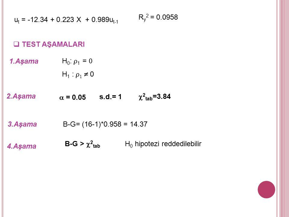 Ry2 = 0.0958 ut = -12.34 + 0.223 X + 0.989ut-1. TEST AŞAMALARI. 1.Aşama. H0: r1 = 0. H1 : r1  0.