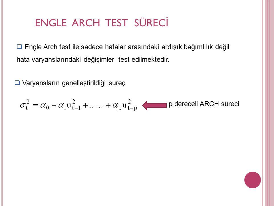 ENGLE ARCH TEST SÜRECİ Engle Arch test ile sadece hatalar arasındaki ardışık bağımlılık değil hata varyanslarındaki değişimler test edilmektedir.