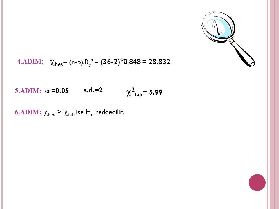 hes= (n-p).Ry2 = (36-2)*0.848 = 28.832 2tab = 5.99 4.ADIM: 5.ADIM:
