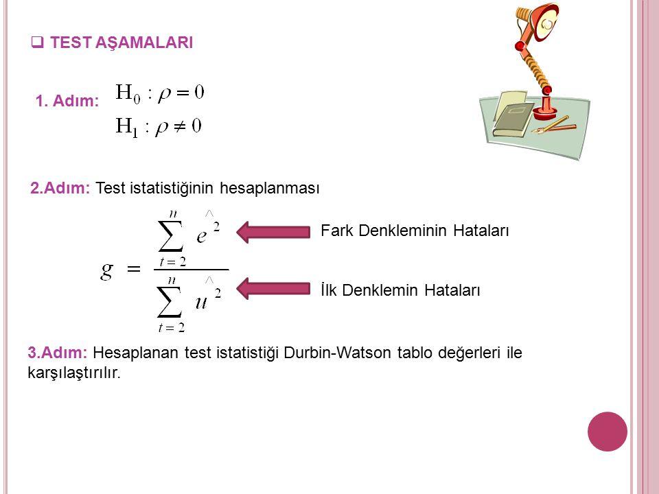TEST AŞAMALARI 1. Adım: 2.Adım: Test istatistiğinin hesaplanması. Fark Denkleminin Hataları. İlk Denklemin Hataları.