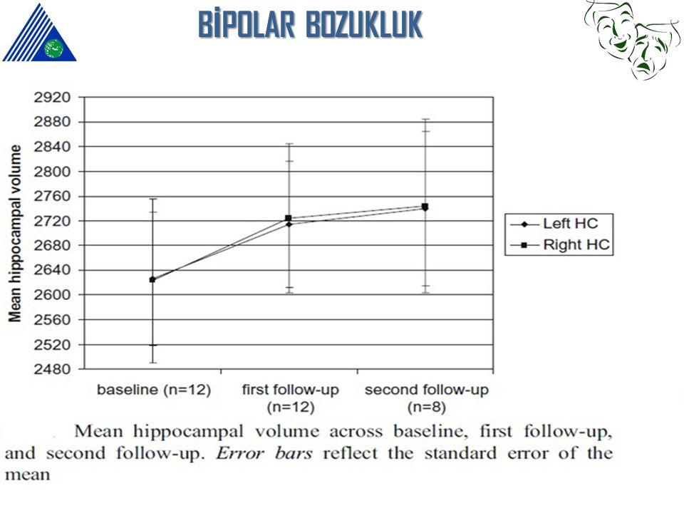 BİPOLAR Bozukluk Kısa vadeli Li tedavisinde hippocampus ve hippocampus başı hacminde bilateral artış.