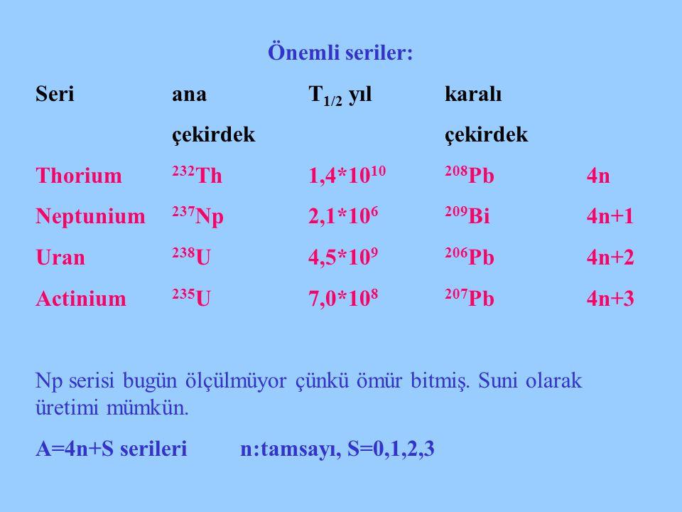 Önemli seriler: Seri ana T1/2 yıl karalı. çekirdek çekirdek. Thorium 232Th 1,4*1010 208Pb 4n.