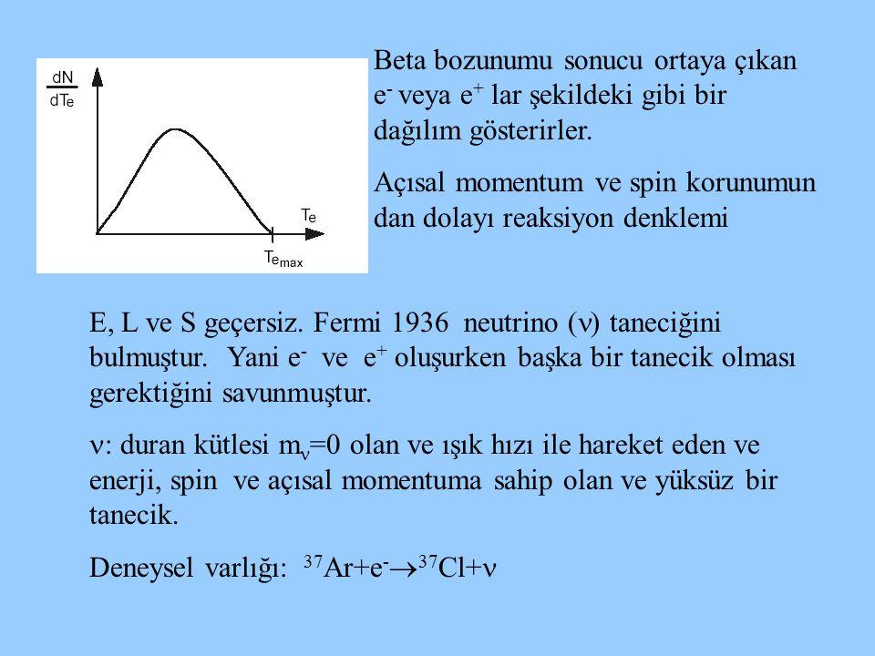 Beta bozunumu sonucu ortaya çıkan e- veya e+ lar şekildeki gibi bir dağılım gösterirler.