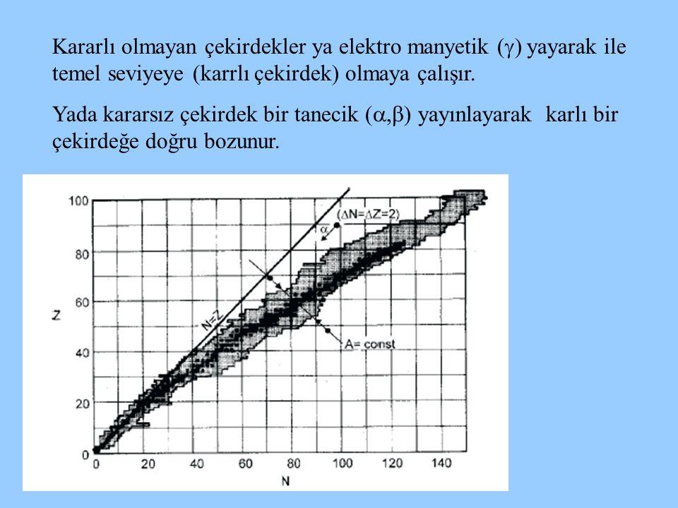 Kararlı olmayan çekirdekler ya elektro manyetik () yayarak ile temel seviyeye (karrlı çekirdek) olmaya çalışır.