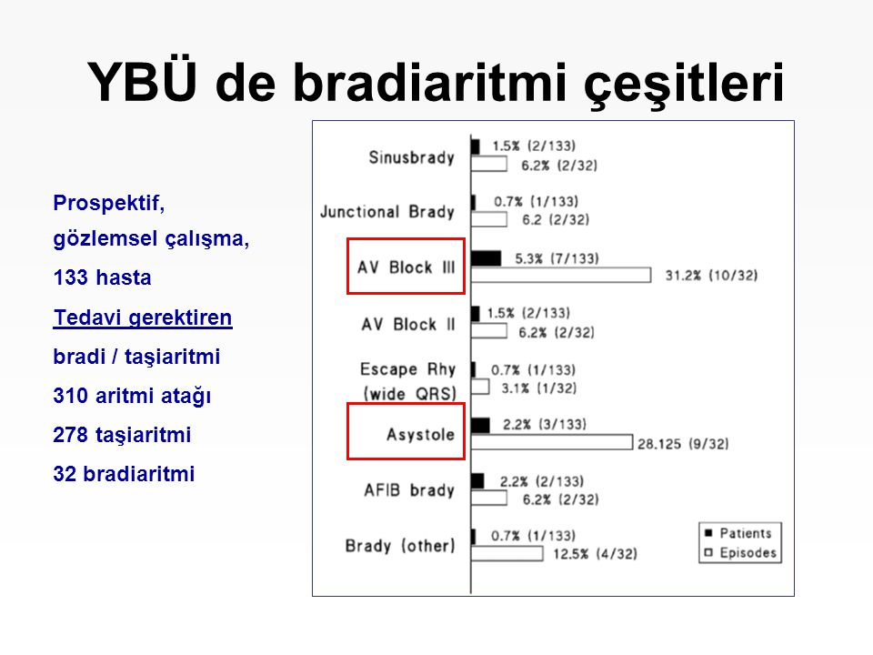 YBÜ de bradiaritmi çeşitleri