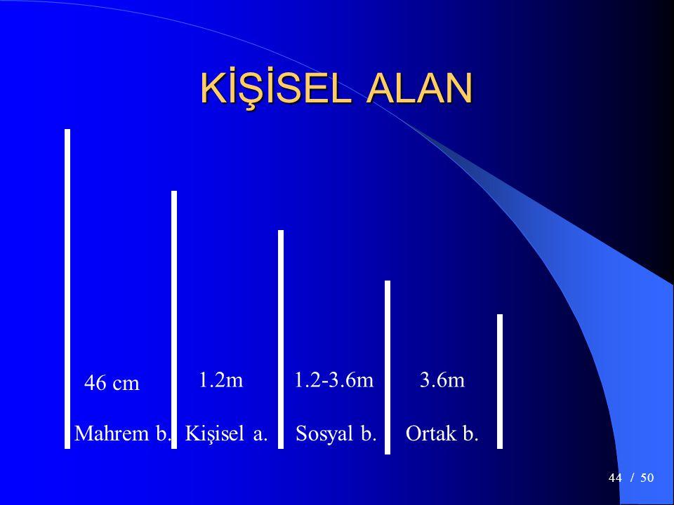 KİŞİSEL ALAN 46 cm 1.2m 1.2-3.6m 3.6m Mahrem b. Kişisel a. Sosyal b.