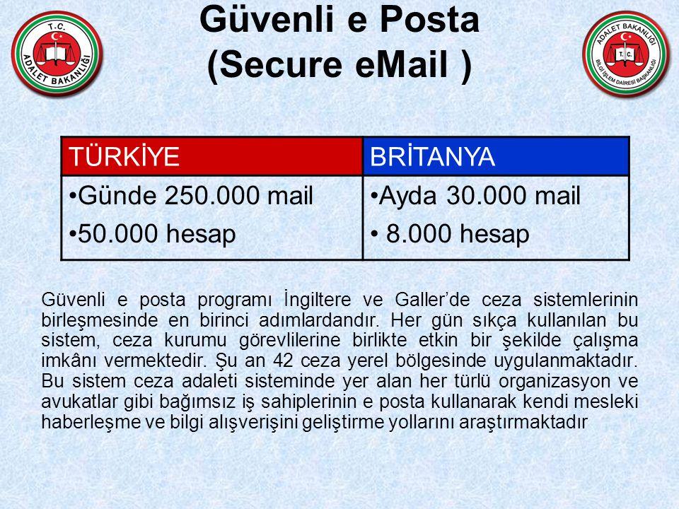 Güvenli e Posta (Secure eMail )