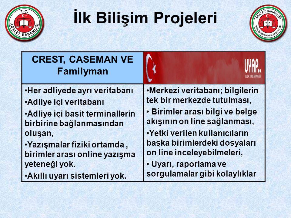 CREST, CASEMAN VE Familyman