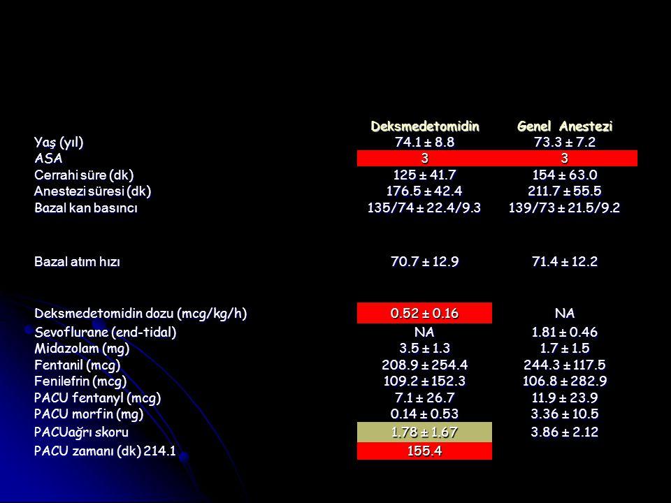 Deksmedetomidin Genel Anestezi. Yaş (yıl) 74.1 ± 8.8. 73.3 ± 7.2. ASA. 3. Cerrahi süre (dk) 125 ± 41.7.
