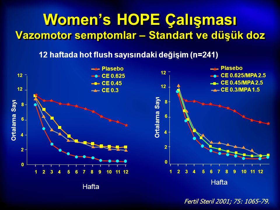 Women's HOPE Çalışması Vazomotor semptomlar – Standart ve düşük doz