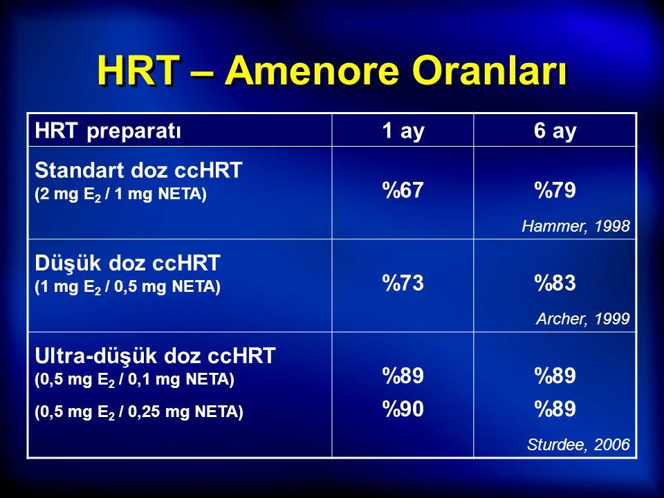 HRT – Amenore Oranları HRT preparatı 1 ay 6 ay