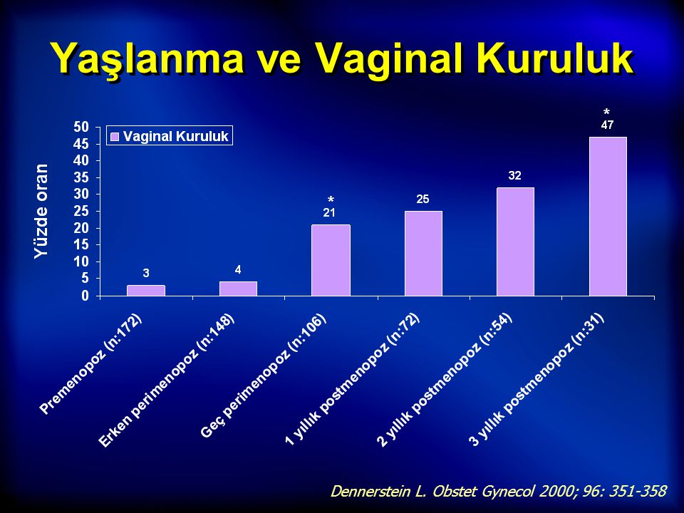 Yaşlanma ve Vaginal Kuruluk