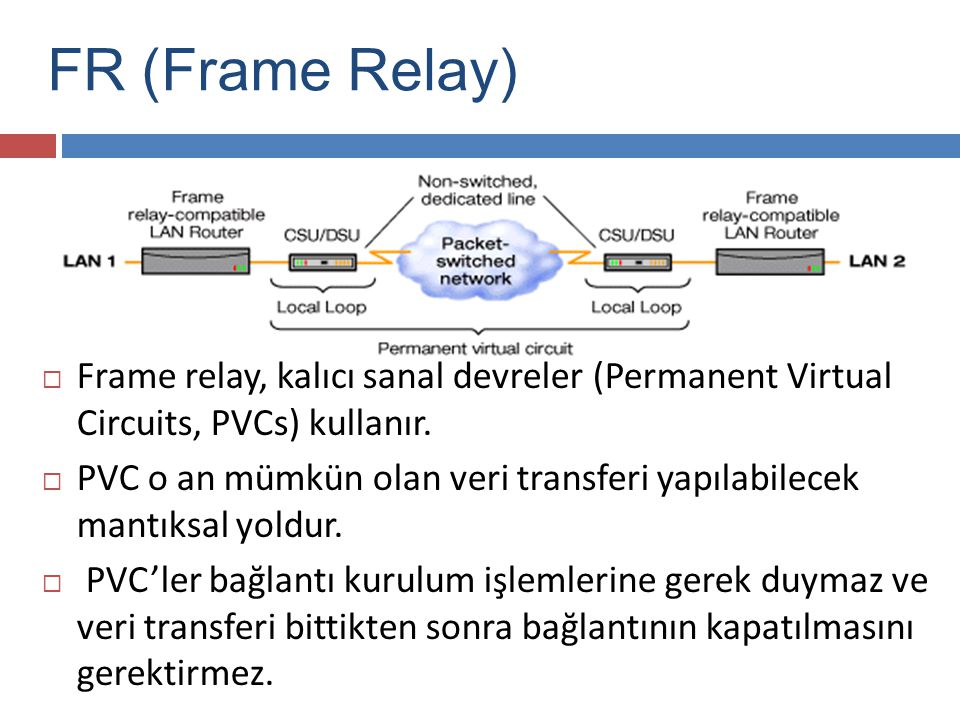 FR (Frame Relay) Frame relay, kalıcı sanal devreler (Permanent Virtual Circuits, PVCs) kullanır.