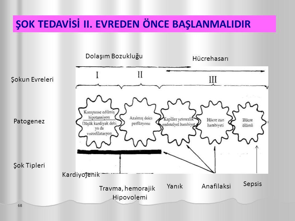 ŞOK TEDAVİSİ II. EVREDEN ÖNCE BAŞLANMALIDIR