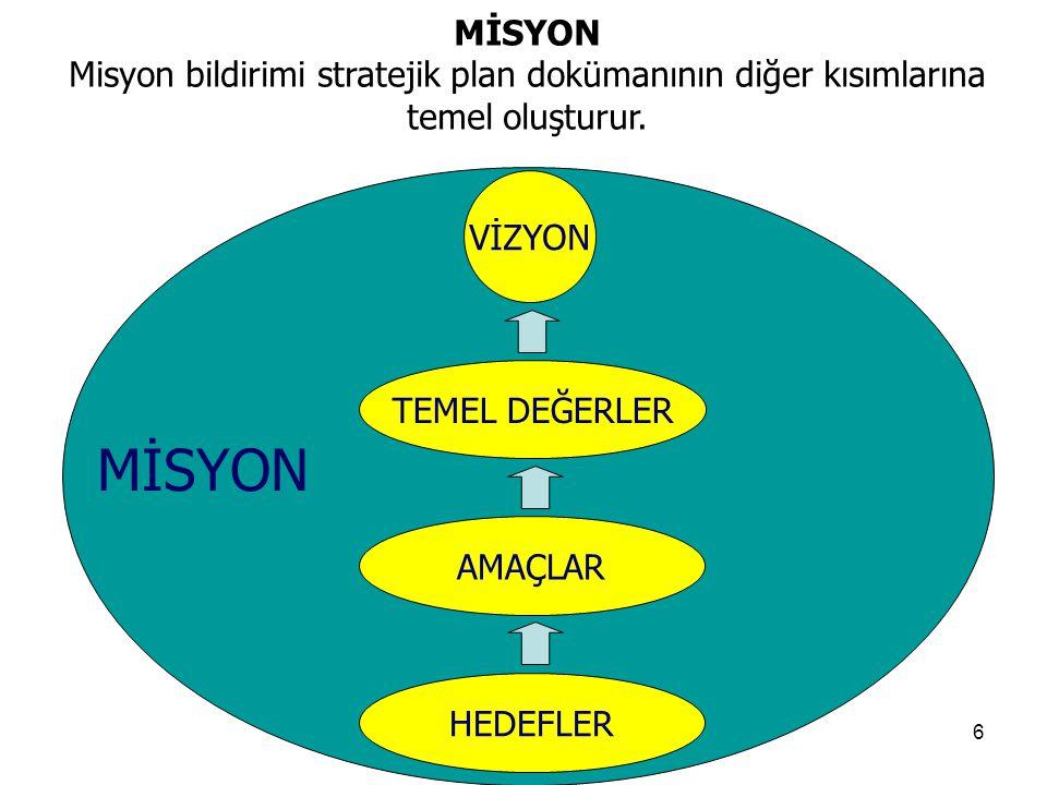 MİSYON Misyon bildirimi stratejik plan dokümanının diğer kısımlarına temel oluşturur. VİZYON. TEMEL DEĞERLER.