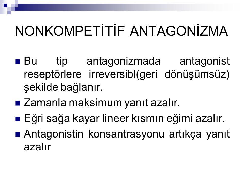NONKOMPETİTİF ANTAGONİZMA