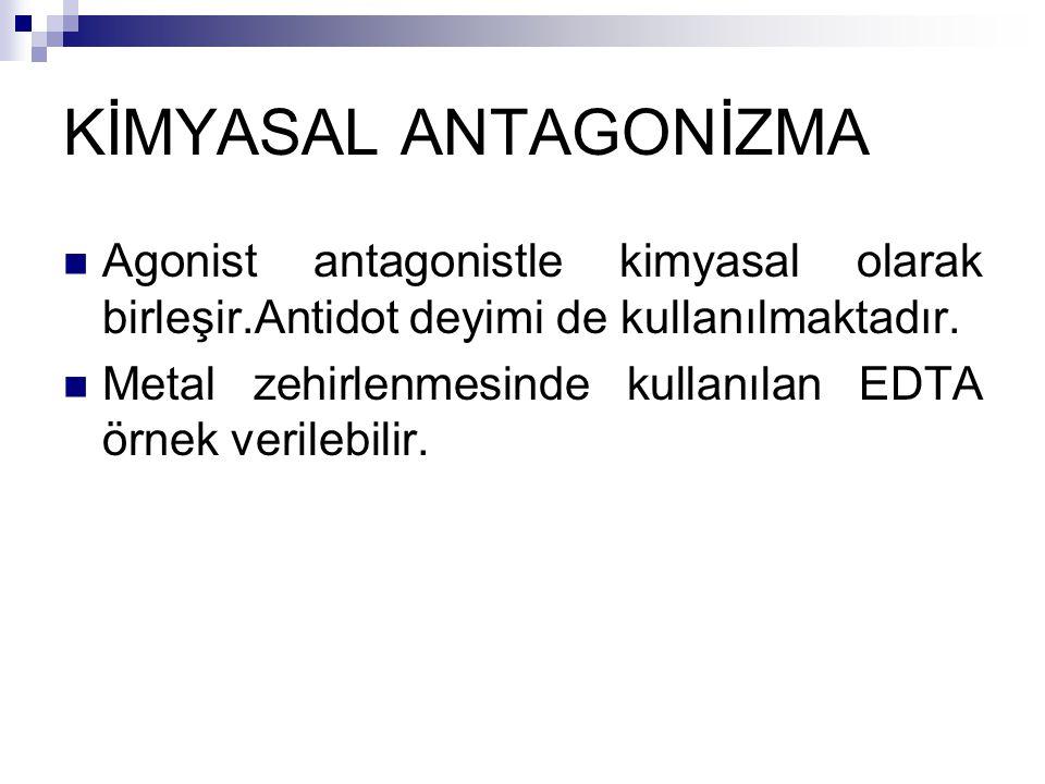 KİMYASAL ANTAGONİZMA Agonist antagonistle kimyasal olarak birleşir.Antidot deyimi de kullanılmaktadır.
