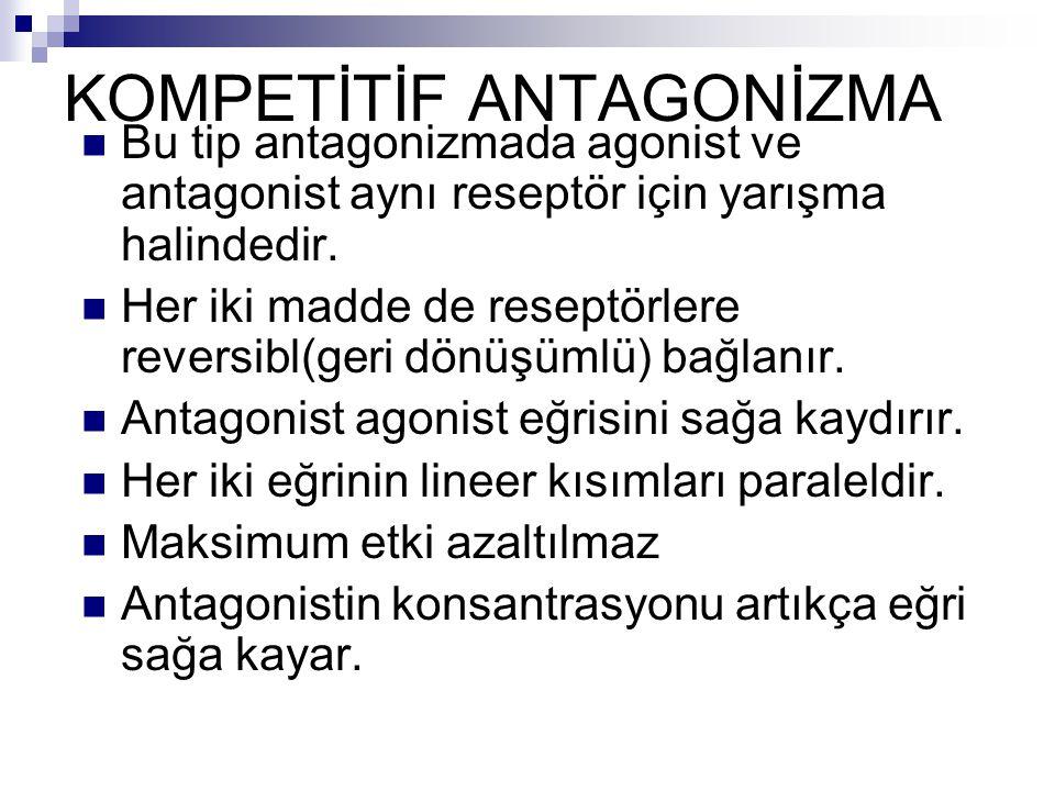 KOMPETİTİF ANTAGONİZMA
