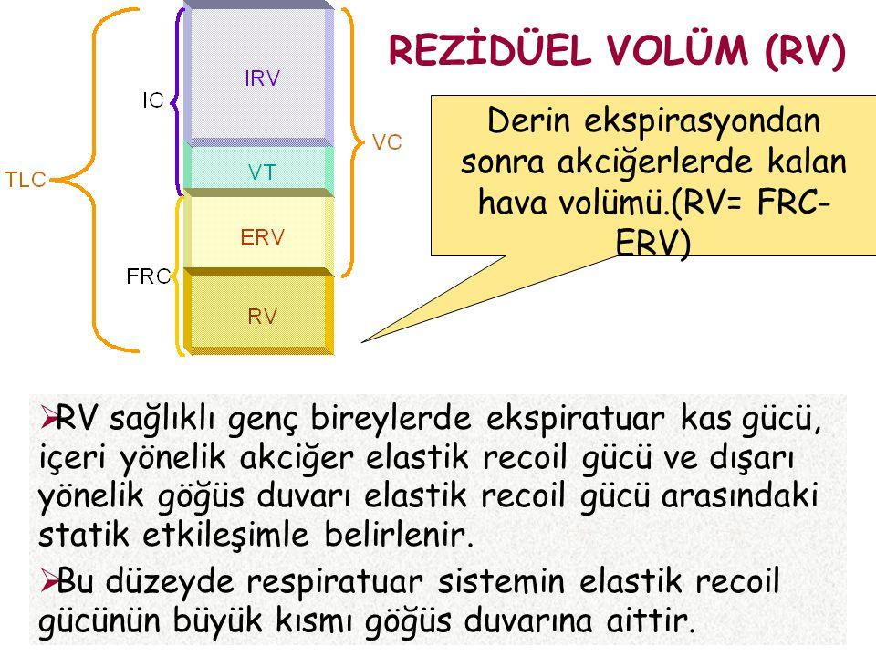 REZİDÜEL VOLÜM (RV) Derin ekspirasyondan sonra akciğerlerde kalan hava volümü.(RV= FRC-ERV)
