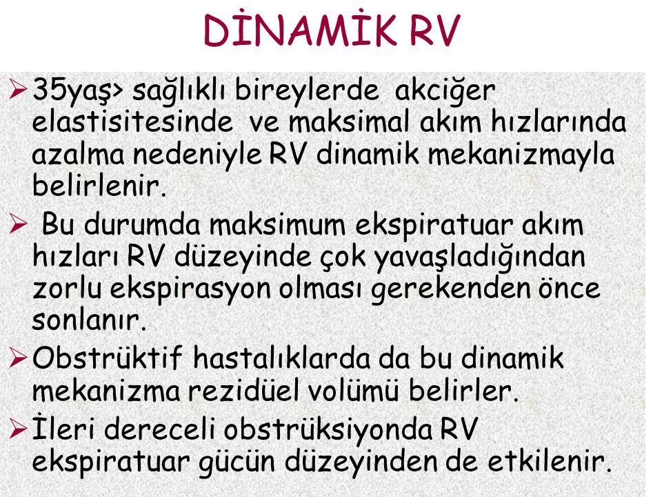 DİNAMİK RV 35yaş> sağlıklı bireylerde akciğer elastisitesinde ve maksimal akım hızlarında azalma nedeniyle RV dinamik mekanizmayla belirlenir.
