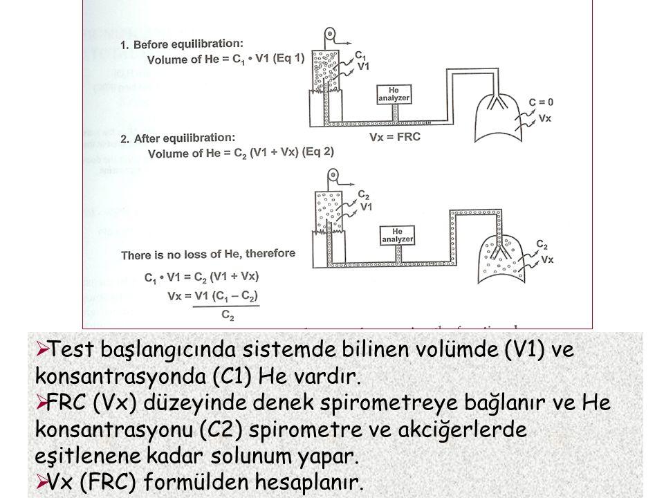 Test başlangıcında sistemde bilinen volümde (V1) ve konsantrasyonda (C1) He vardır.