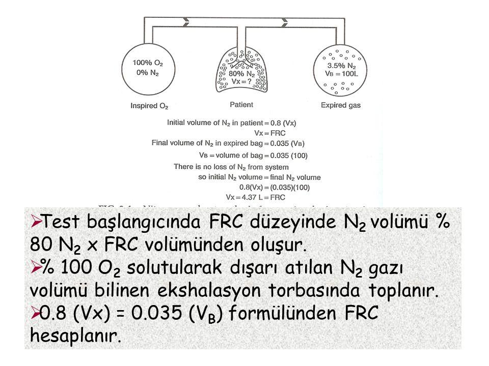 Test başlangıcında FRC düzeyinde N2 volümü % 80 N2 x FRC volümünden oluşur.