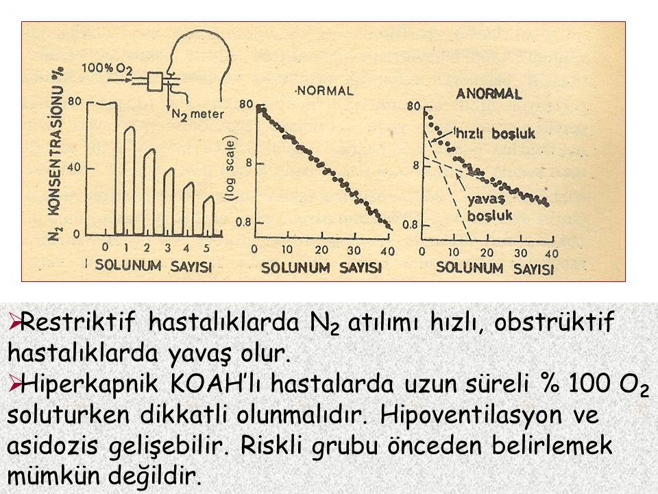 Restriktif hastalıklarda N2 atılımı hızlı, obstrüktif hastalıklarda yavaş olur.